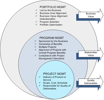 The rings of project, program and portfolio management