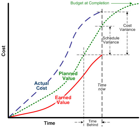 Earning value with agility