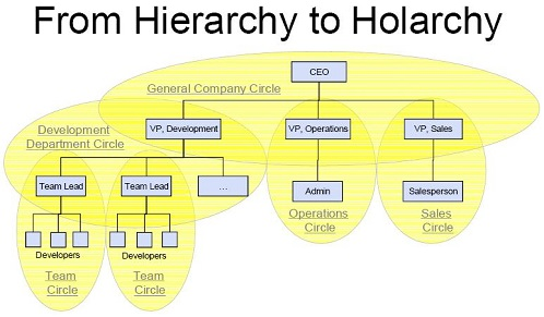 Holacracy.Hierarchy_to_Holarchy